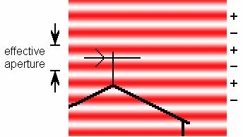effective aperture tv antenna