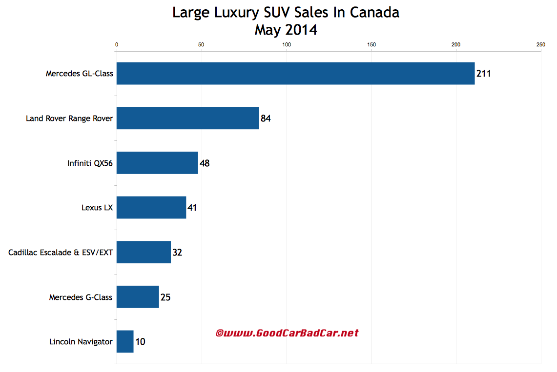 Canada large luxury SUV sales chart May 2014