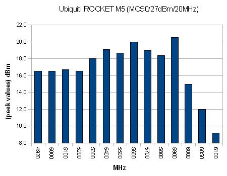 Rocket M5 Ubiquiti