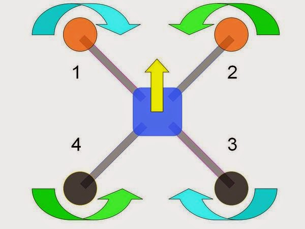 Quadcopters orientation clock wise and counter clock wise motors