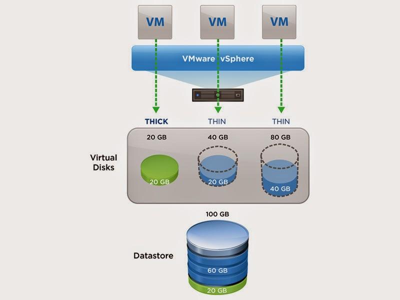 Everyday Sql Vmware Vsphere Storage Performance Thick