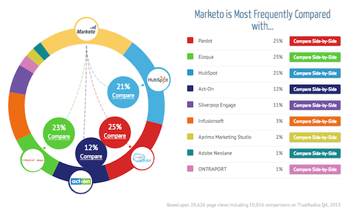 Marketo Competitors