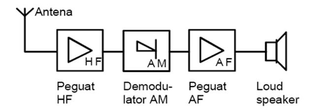 Farmasi dan teknologi macam macam radio penerima kekurangan dari penerima ini bahwa penguatan frekuensi tinggi tergantung pada besarnya frekuensi kerja untuk menerima dari pemancar lain rangkaian ccuart Choice Image