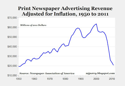 Print newspaper advertising revenue adjusted for inflation, 1950-2011