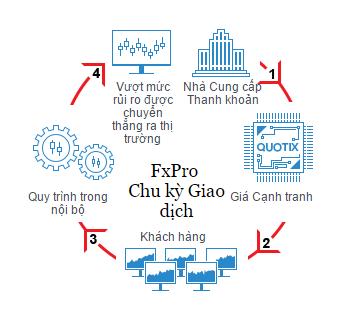 chu kỳ giao dịch của fxpro