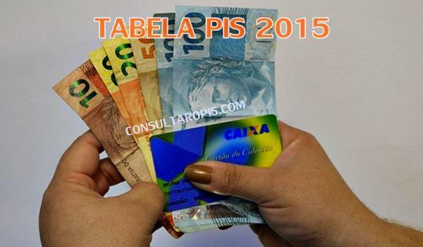 Tabela de pagamento PIS 2015-2016