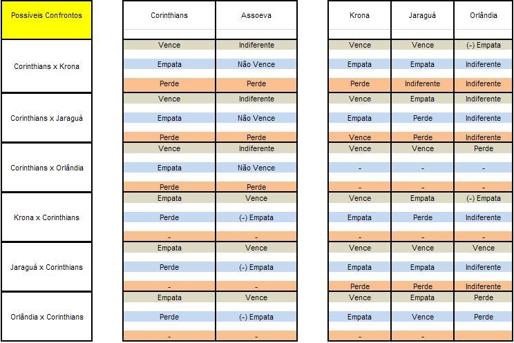 0cfc75fae7 Atente-se que os jogos do grupo B não influenciam no do A. Sairá um  representante de cada tabela para o confronto da esquerda
