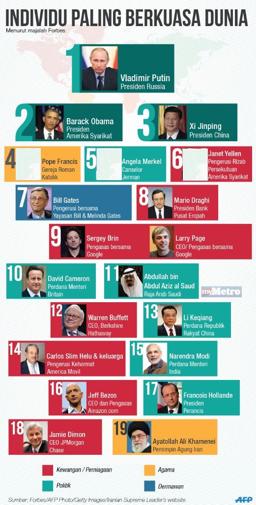 Individu Paling Berkuasa Dunia 2014
