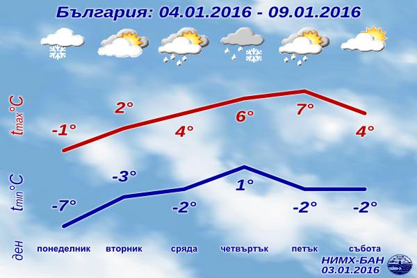 Седмична Прогноза за времето от 4 януари 2016 до 9 януари 2016