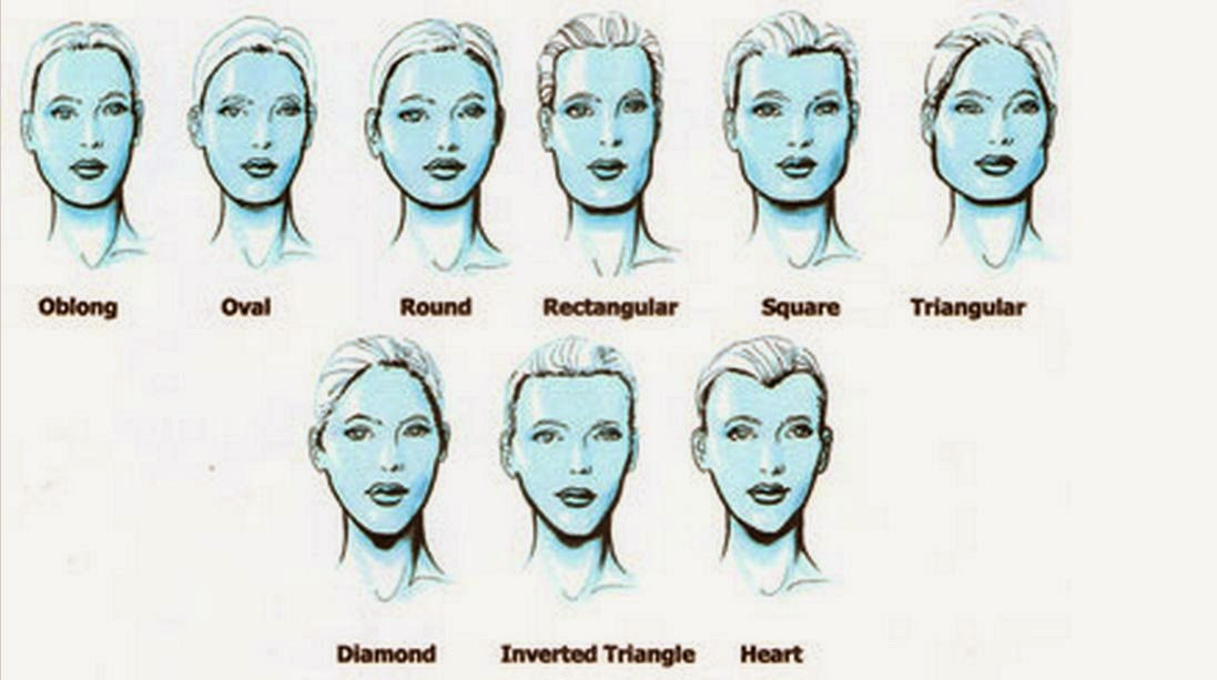 Face Reading Guide. Basics, Tips And Secrets.