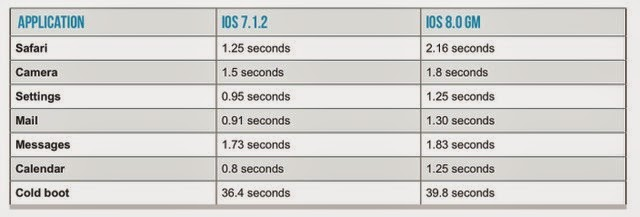 Điện thoại iPhone 4s có nên nâng cấp lên iOS 8