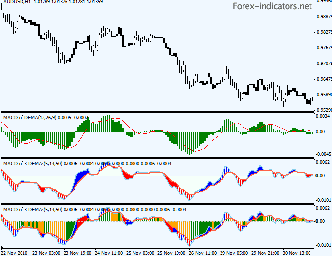 Forex mean reversion indicator free download