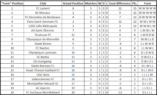... Ligue 1 Form Table