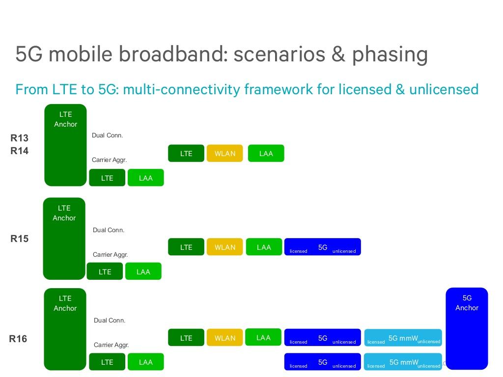 The 3G4G Blog: Spectrum