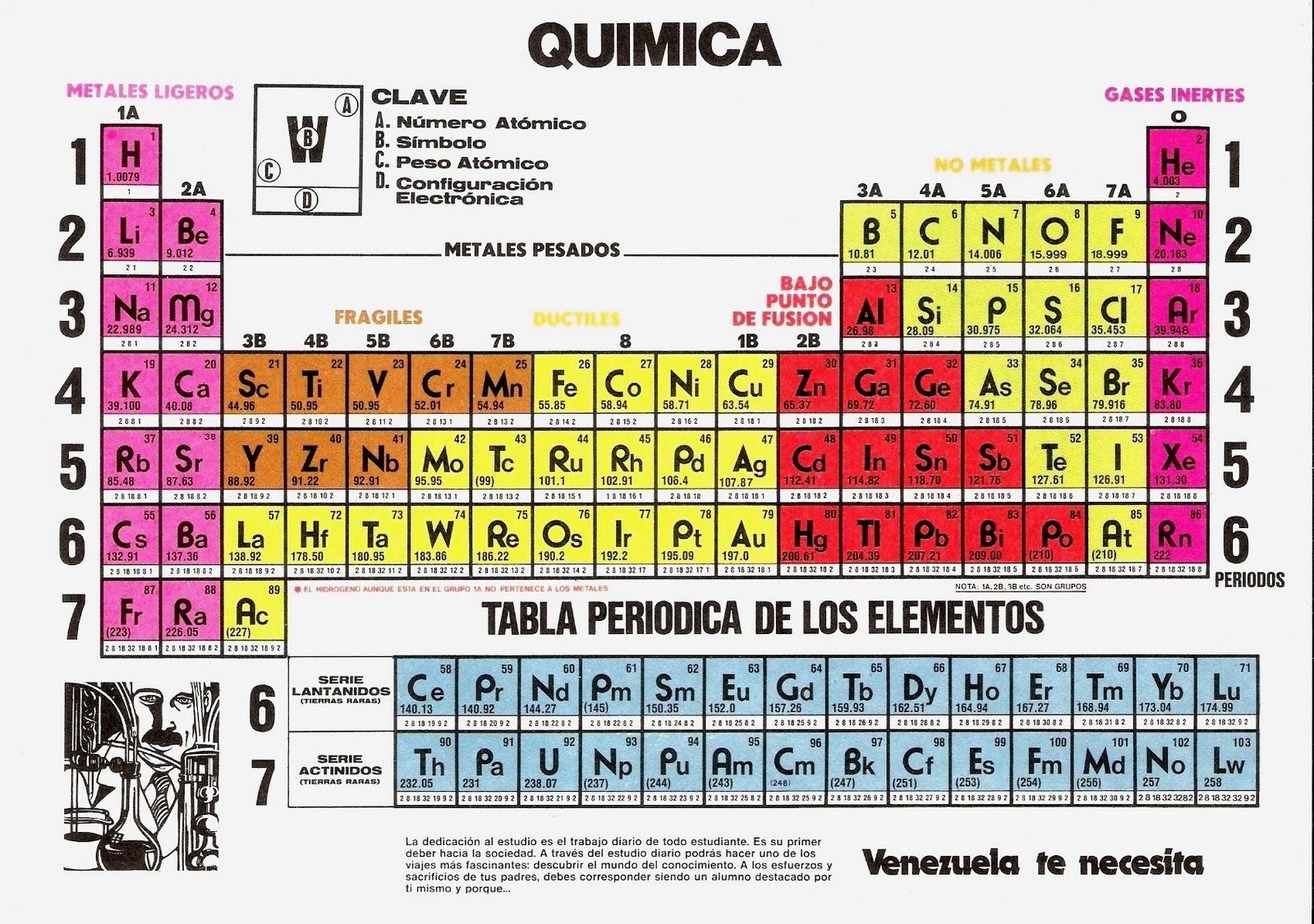 La red de la ciencia romn polo p el profeta del orden qumico mendeliev madrid nivola 2002 p 190 urtaz Images