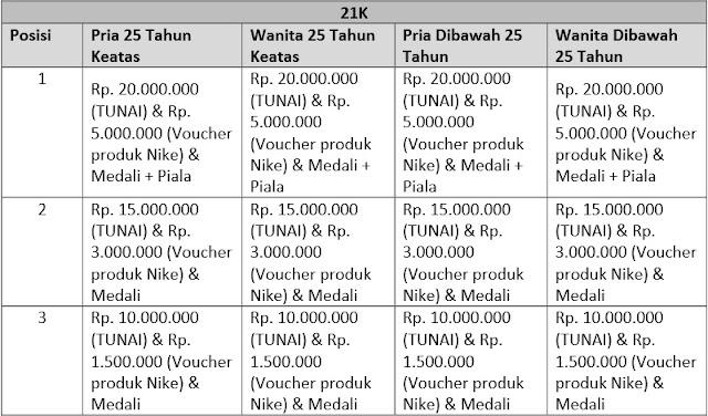 Hadiah Bajak Jakarta 2015 BJK JKT 21K 2015, Jakarta Selatan