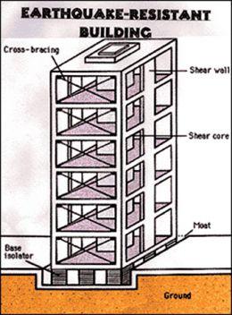 Ways To Make A Building Earthquake Proof