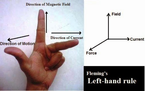The direction of a force experienced by a current-carrying straight conductor  - Fleming's left-hand rule.