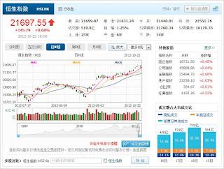 中国株コバンザメ投資 香港ハンセン指数1022