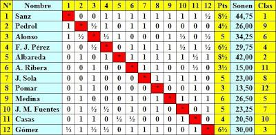 Cuadro de puntuación de la Semifinal del Campeonato de España de Ajedrez – Madrid - 1943