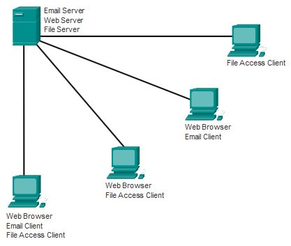 ccna studies Free cisco ccna security implementing cisco network security  there is need for security studies,  i just downloaded ete file and got cisco 210-260 dumps.