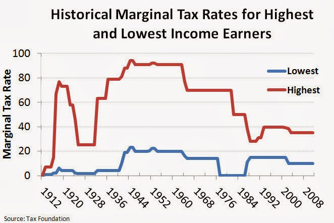 Wealthy people are typically taxed higher in progressive tax systems
