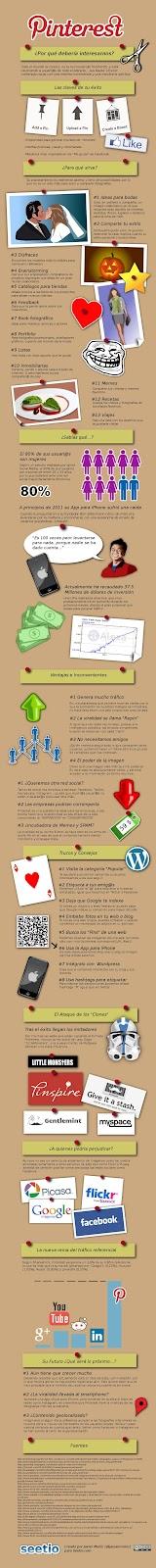 ¿Qué es Pinterest? (infografía en español)