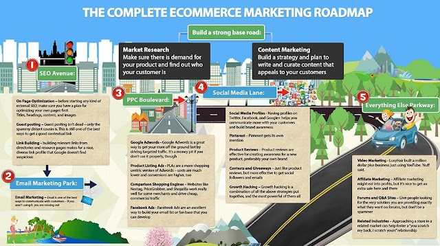 #ecommerce #marketing roadmap