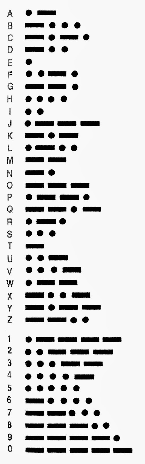Morse Code for Kids - Electric Telegraph and Morse Code
