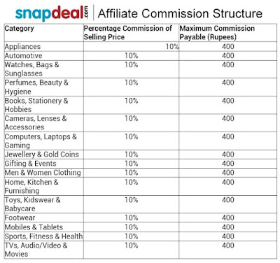snapdeal commission structure, lafandar.org, lafandar,