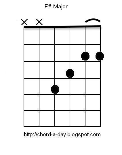 A New Guitar Chord Every Day: F# Guitar Chord : Beginners Guitar Chords
