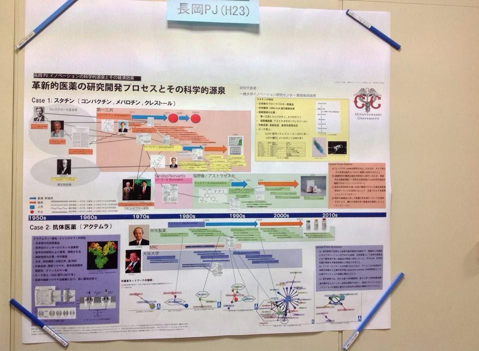 「科学技術イノベーション政策のための科学」プログラム全体会議に参加しました