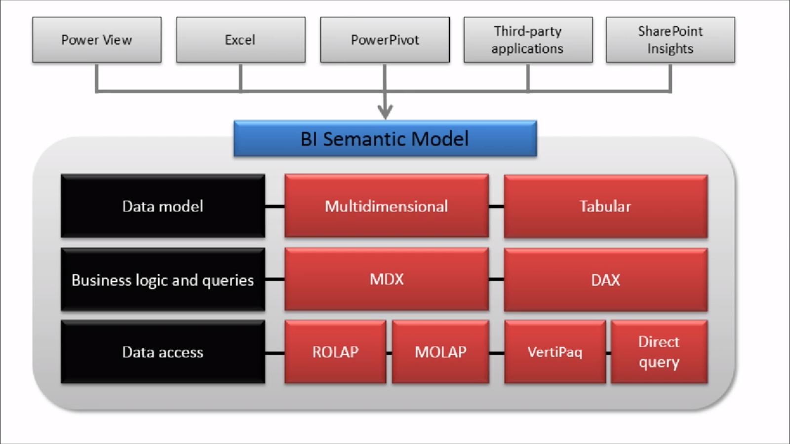 ssas tabular model tutorial pdf