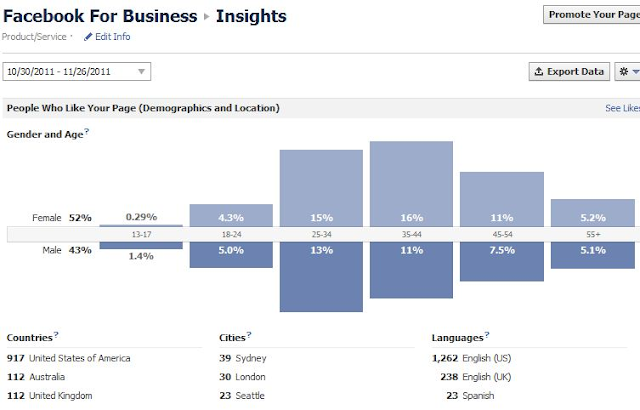 Facebook for business insights
