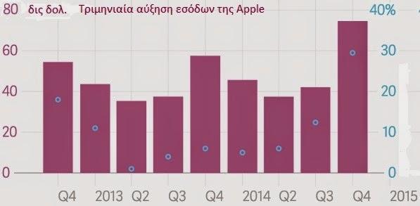 Τριμηνιαία έσοδα της Apple