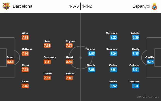 Possible Line-ups: Barcelona vs Espanyol