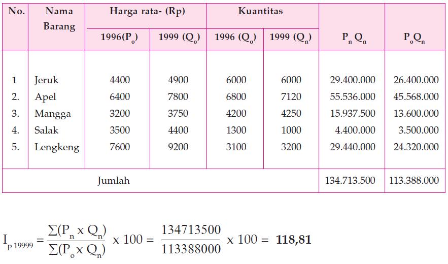 Metode Menghitung Indeks Harga 10