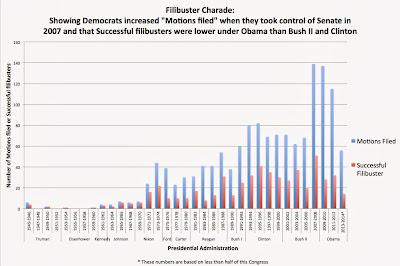 John Lott's Website: Filibusters have fallen under Obama: The media is ...