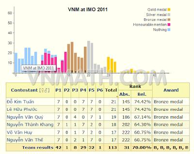 Thành tích đội tuyển Việt Nam tại IMO 2011: 6 huy chương đồng