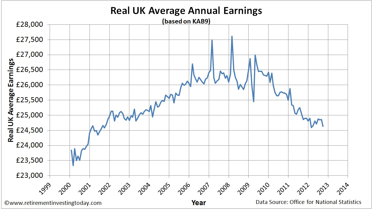 Real UK Average Annual Earnings
