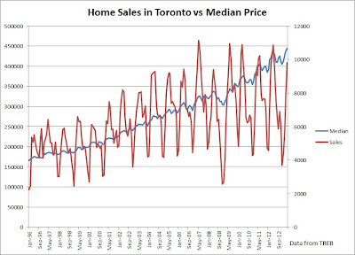 toronto home sales april 2013