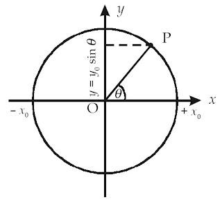 Proyeksi titik P terhadap sumbu-y adalah y = y0 sinθ