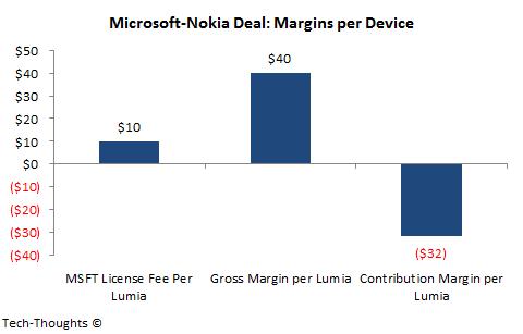 Microsoft-Nokia: Margins Per Device