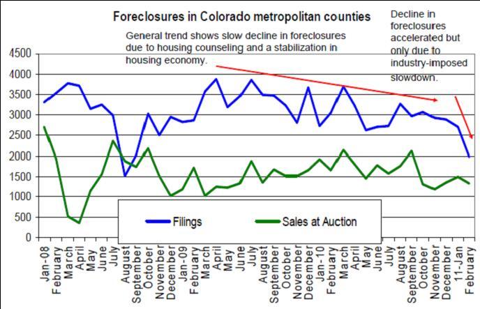 Best Car Loan Rates Denver