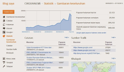 Statistik blog cikguhailmi