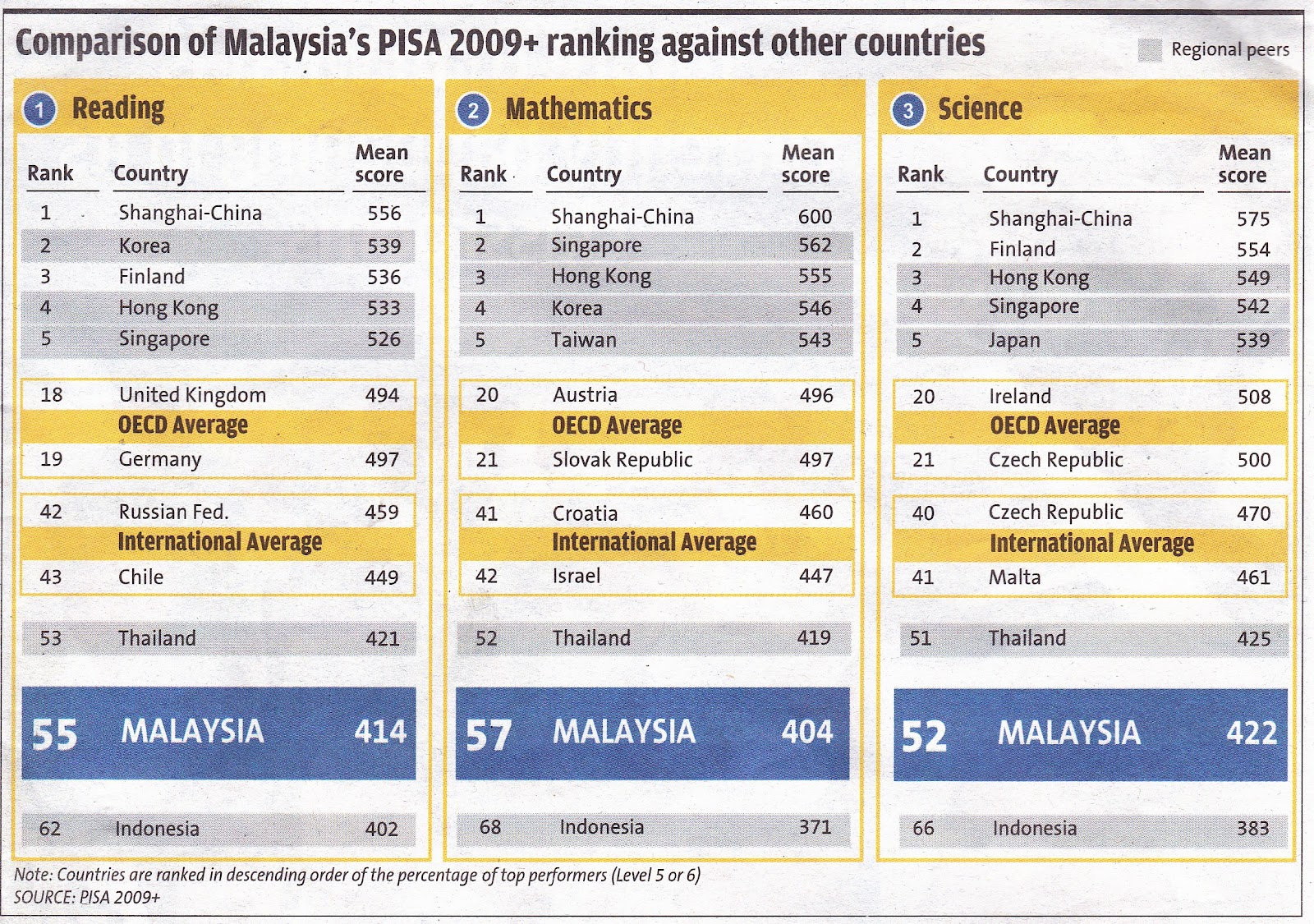 Dess dahasry the malaysia education blueprint 2013 2025 just for thoughts malvernweather Choice Image