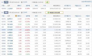 中国株コバンザメ投資ウォッチ銘柄watch20130715