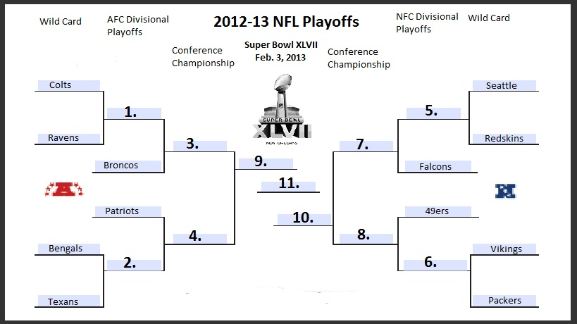 here is the bracket for the 2013 playoffs the way this works is as