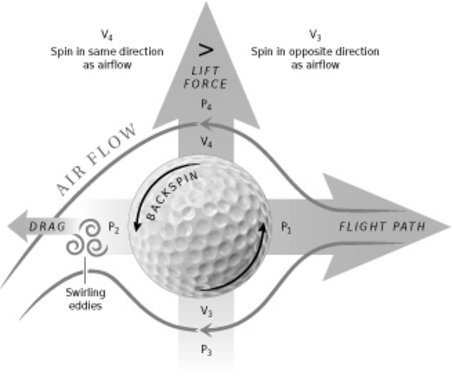 the physics behind the golf ball As the golf ball is in flight, there are a few net forces acting on the golf ball that  ( figure 1  .