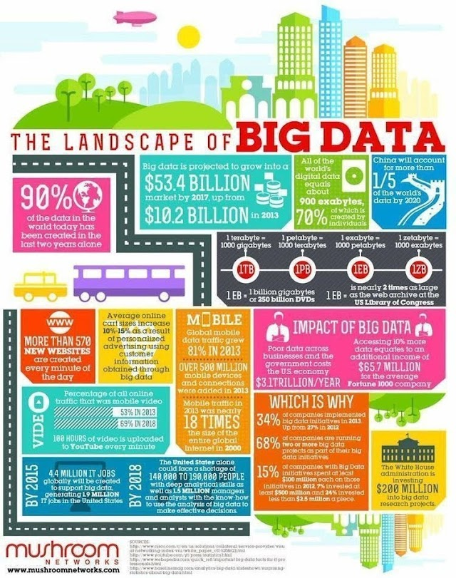 The landscape of #bigdata